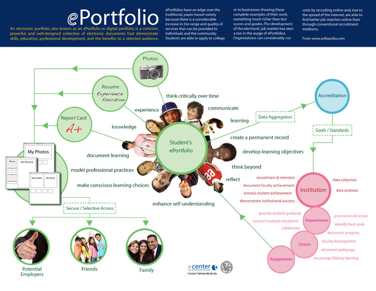 e portfolio Learn it live it share it housed in the office of university writing, the eportfolio project is a campus-wide initiative that offers auburn students the opportunity to create personal websites that.